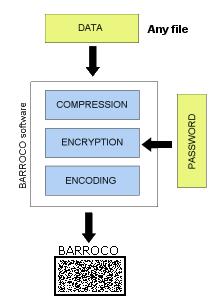 Barroco code generation schema - aolej.com