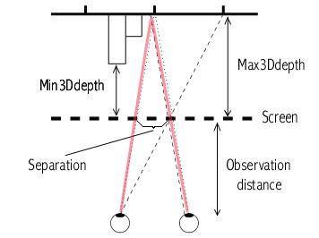 Stereogram schema - Stereogram explorer software